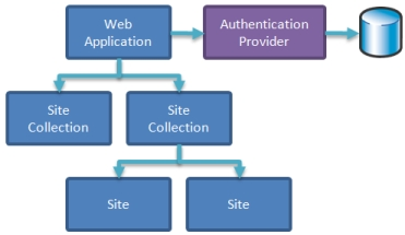 SharePoint 2007 Authentication In Hosted Environments fig 1